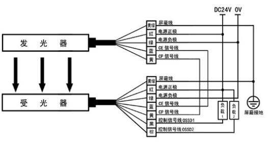 安全光幕PNP型接線方式